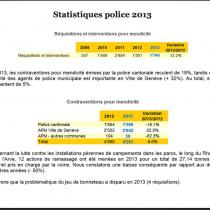 Travail en augmentation pour les Polices Municipales du canton